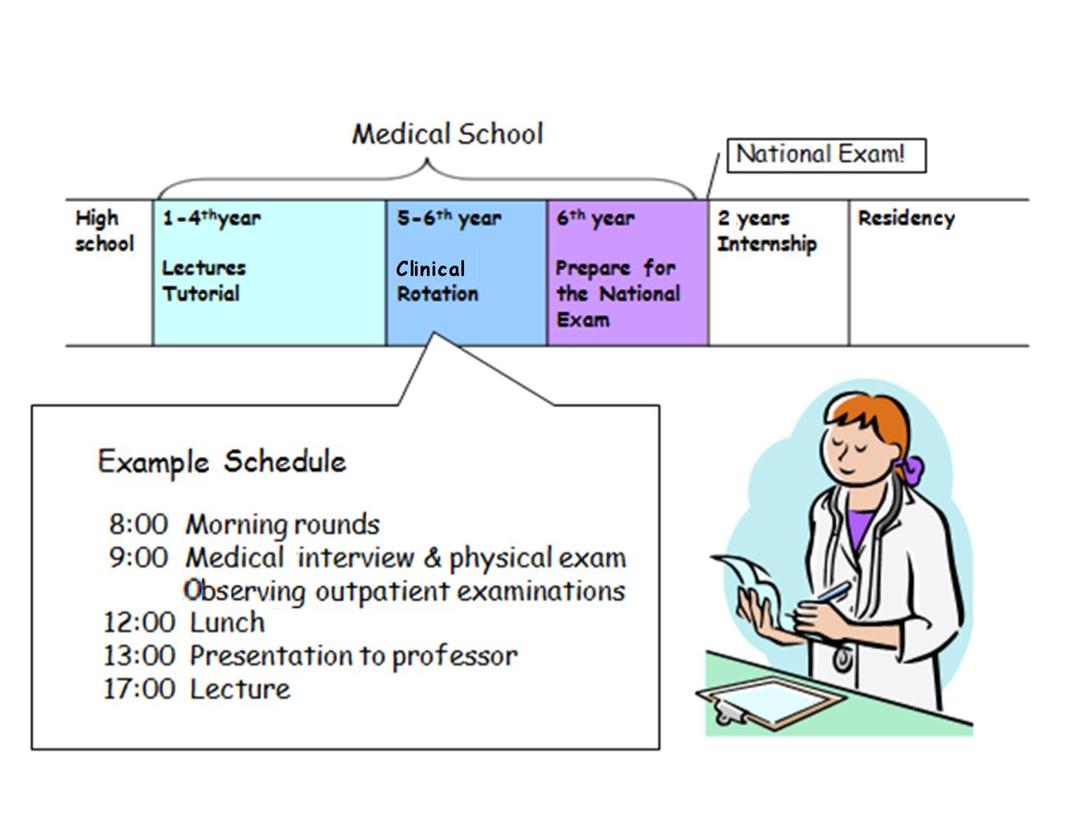 Tokyo Women's Medical University 2011 Exchange Program
